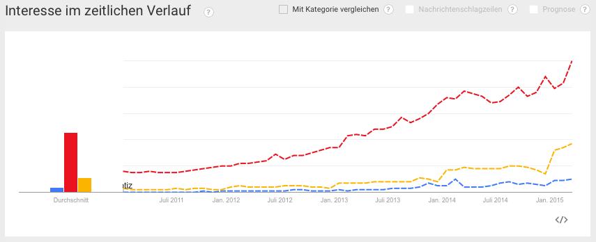 Entwicklung der drei Ernährungsformen in den letzten Jahren (rot=vegan, gelb=low-carb, blau=paleo)